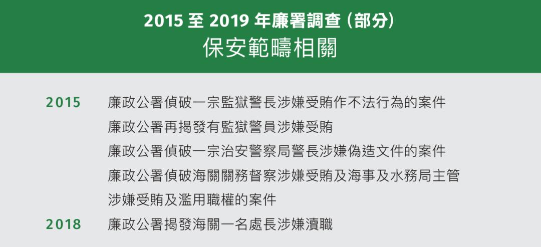 2015至2019年廉署調查(部分) 保安範疇相關