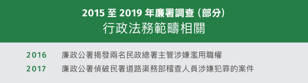 2015至2019年廉署調查(部分) 行政法務範疇相關