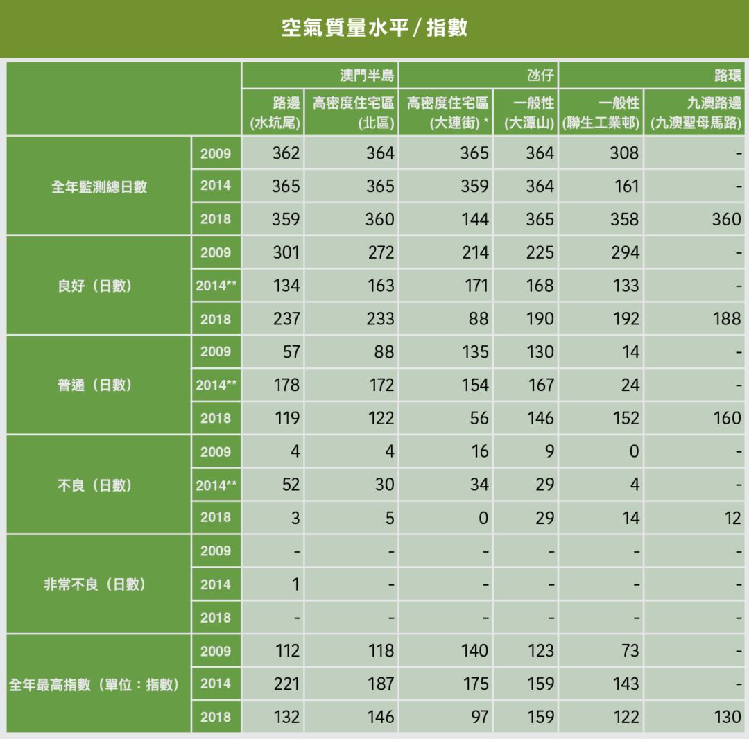 空氣質量水平/指數 * 監測站已改為位於中央公園 ** 澳門政府於2012年7月起開始發佈PM2.5的數據