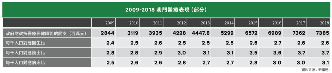 2009-2018 澳門醫療表現(部分)