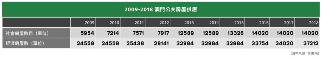 2009-2018 澳門公共房屋供應