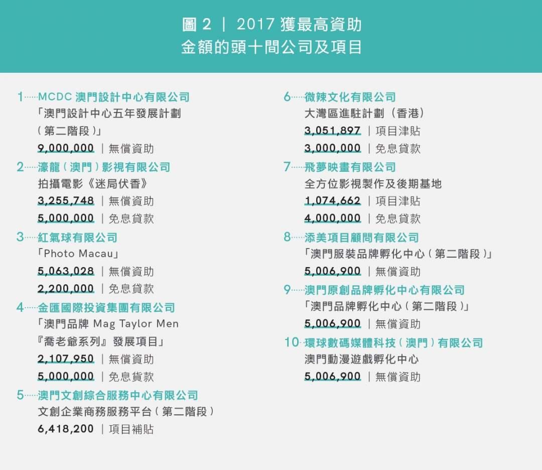 圖2|2017獲最高資助 金額的頭十間公司及項目