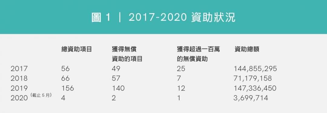 圖1|2017-2020 資助狀況