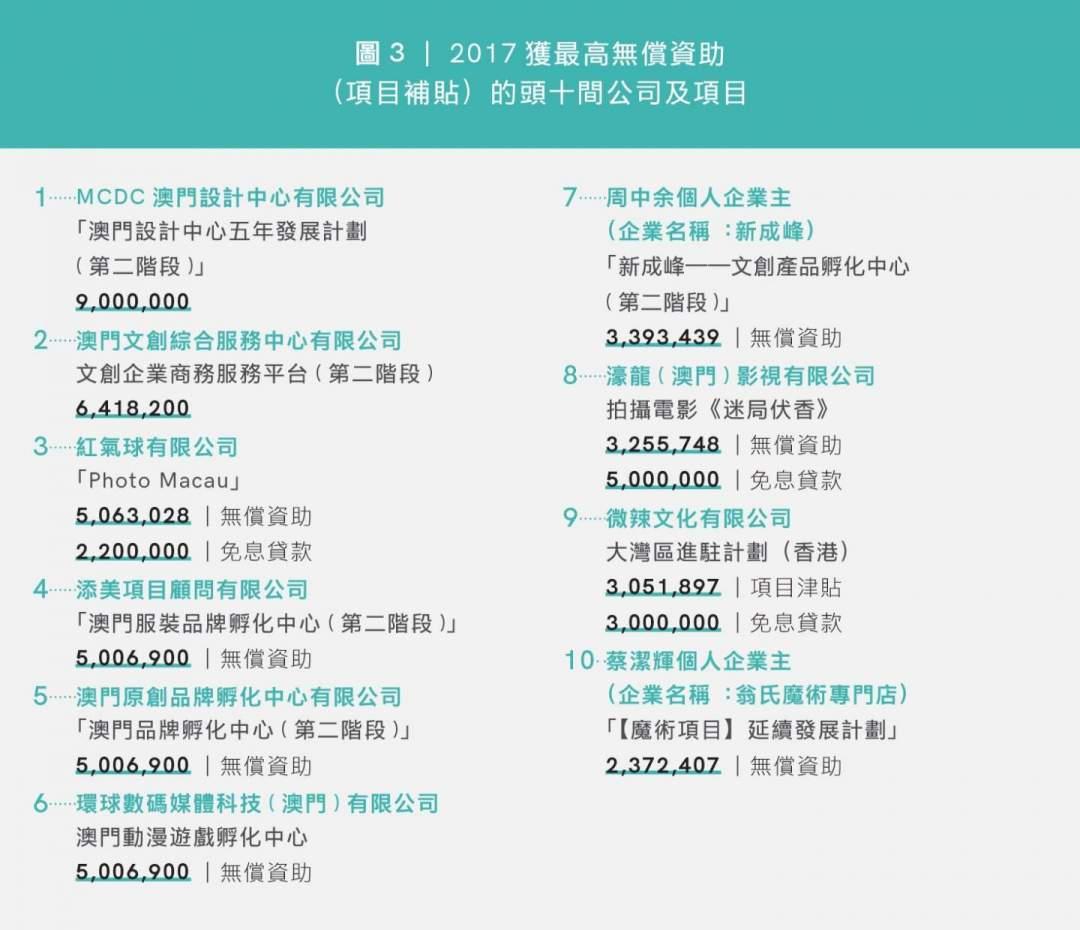 圖3|2017獲最高無償資助 (項目補貼)的頭十間公司及項目