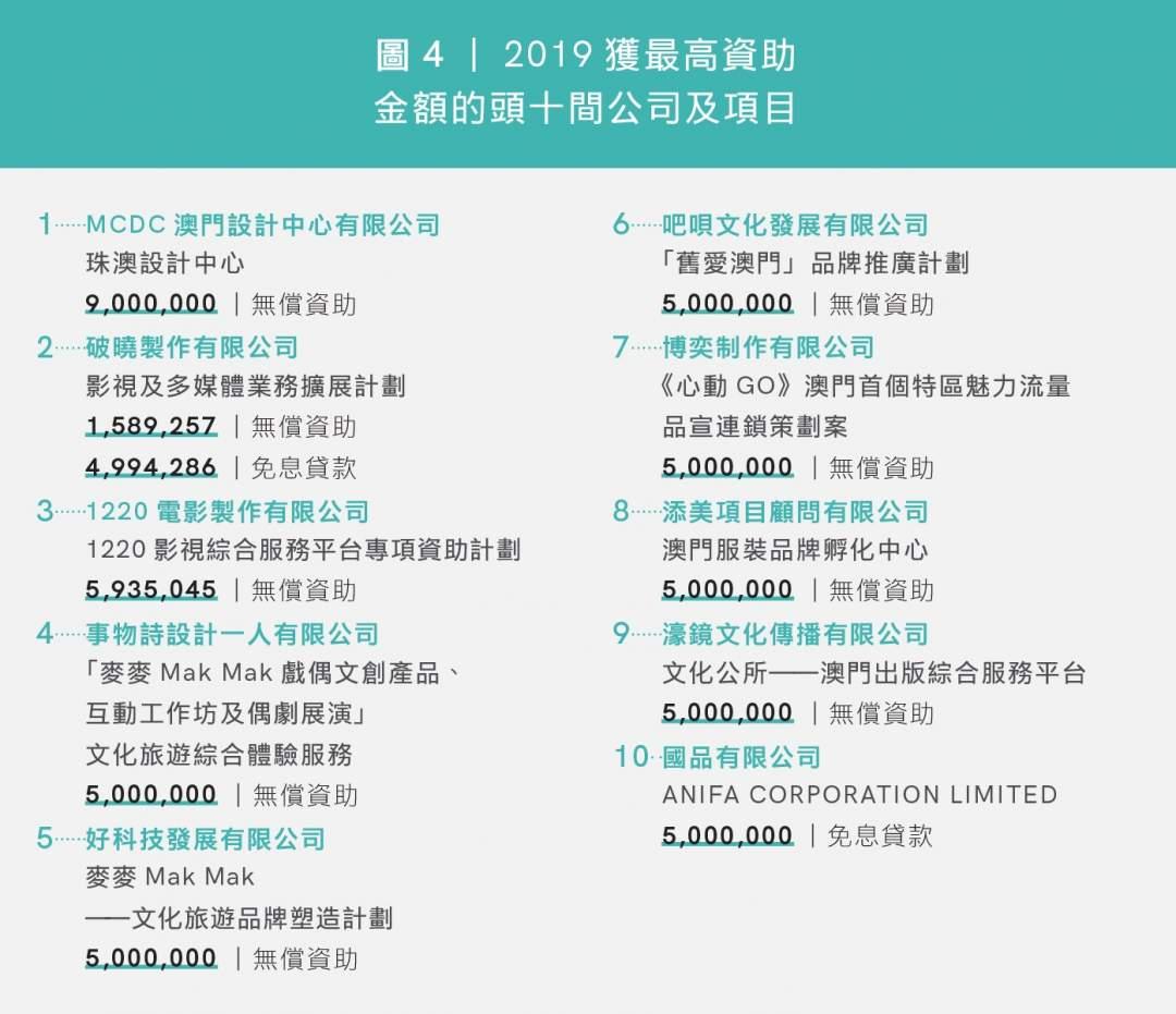圖4|2019獲最高資助 金額的頭十間公司及項目