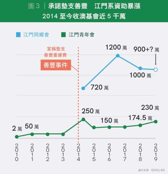 圖3 承諾墊支善豐 江門系資助暴漲 2014至今收澳基會近5千萬