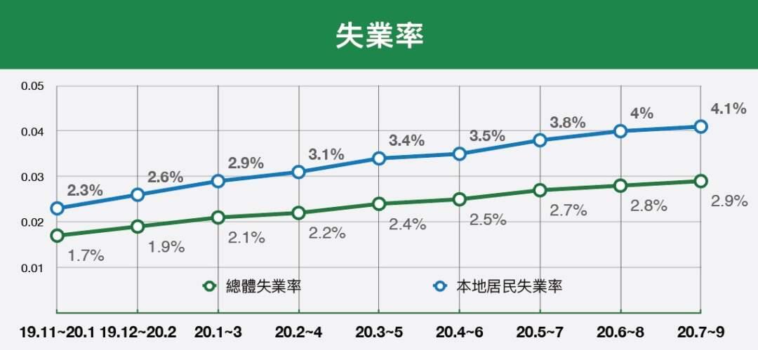 失業率(資料來源︰統計局)