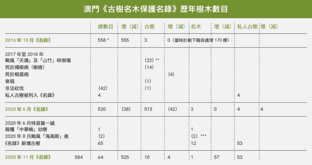 * 政府於2016年10月首次公佈《古樹名木保護名錄》共有古樹555棵(另有名木3株)。當時有聲音質疑,這數字連同當局聲稱下階段會處理的170棵私人古樹,合共約725棵,但在2013年初民署出版的《樹載濠情——澳門古樹名木》中,紀錄到的古樹共有792棵(另有名木3株),即短短4年間減少了67棵。當時的民政總署回應稱,《樹載濠情》的792棵古樹,除當時《名錄》公佈的555棵古樹及那170棵私人業權內的古樹,還有地權尚未清晰的古樹、由於颱風及病蟲害等原因而死亡或風倒並已移除之古樹等,但未有進一步透露各類情況的數字。 ** 此數字根據2020年6月市政署新聞稿。 *** 根據市政署回覆的數字計算。