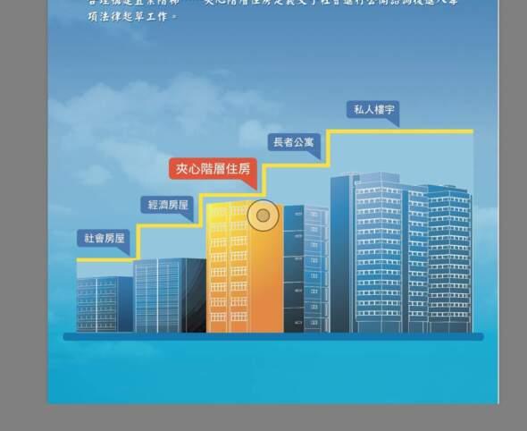 政府現時諮詢的「夾心階層住房」,是五個房屋階梯(社屋、經屋、夾心階層住房、長者公寓及私人樓宇)的組成部分。圖片來源:《夾心階層住房方案》
